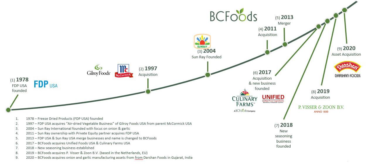 BCFoods Company History